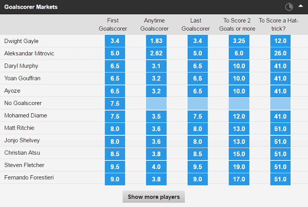 Championship betting odds goal scorer