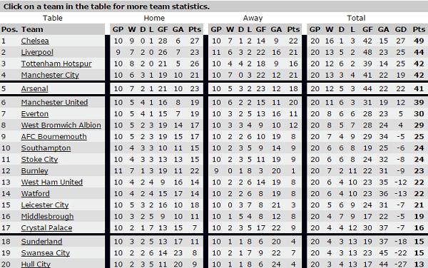 football betting prediction sites statistics