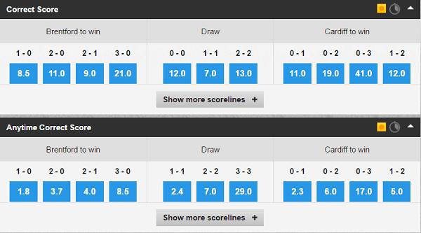 football Championship betting odds
