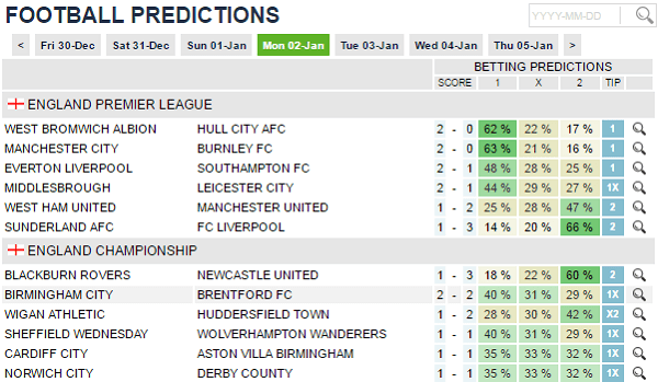 Football Forecasts Betting