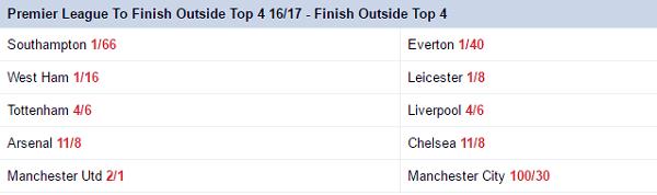 Latest Premier League Betting Odds