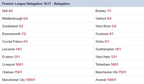 Premier League Betting Odds Latest
