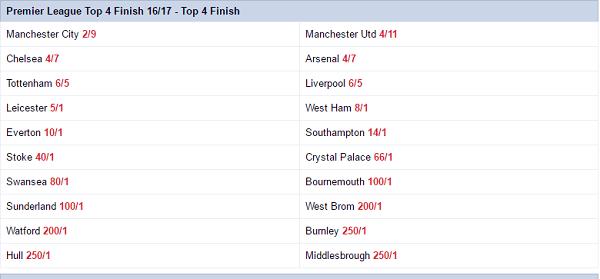 Premier League Betting Odds To Win League