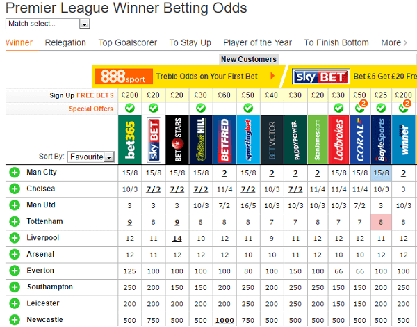 Premier League Odds Outright