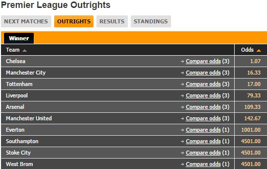Premiership Betting Odds
