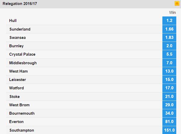 Premiership relegation odds betfair