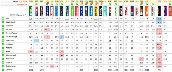 Premiership relegation odds checker
