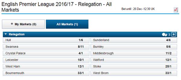 Premiership relegation odds william hill