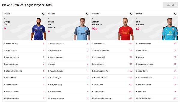 Relevant statistics football